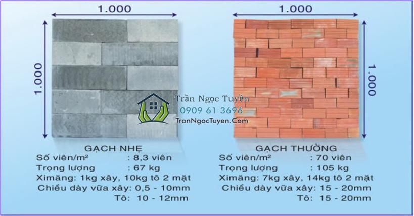 kích thước gạch bê tông khí chưng áp aac so với gạch tuynel