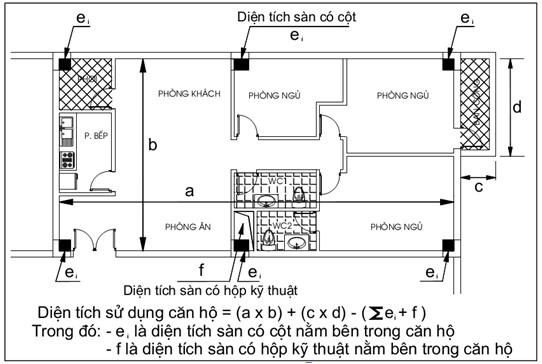 cách tính diện tích căn hộ thông tư 03